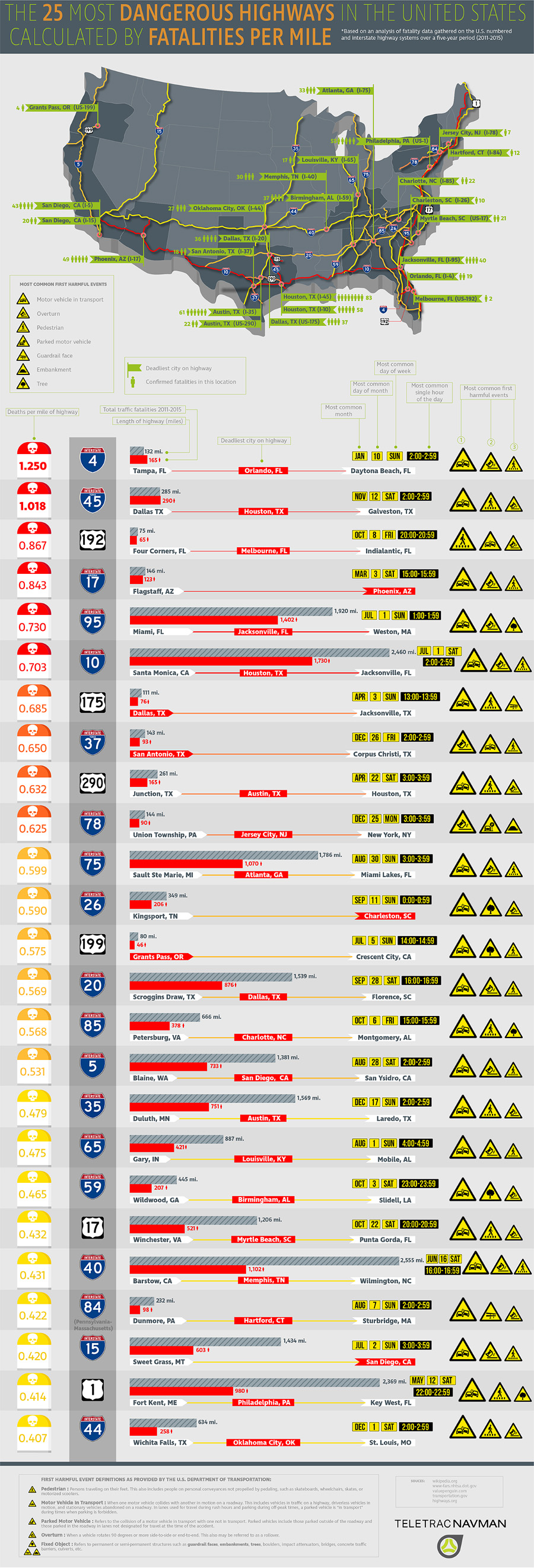 The 25 Most Dangerous Highways in the United States