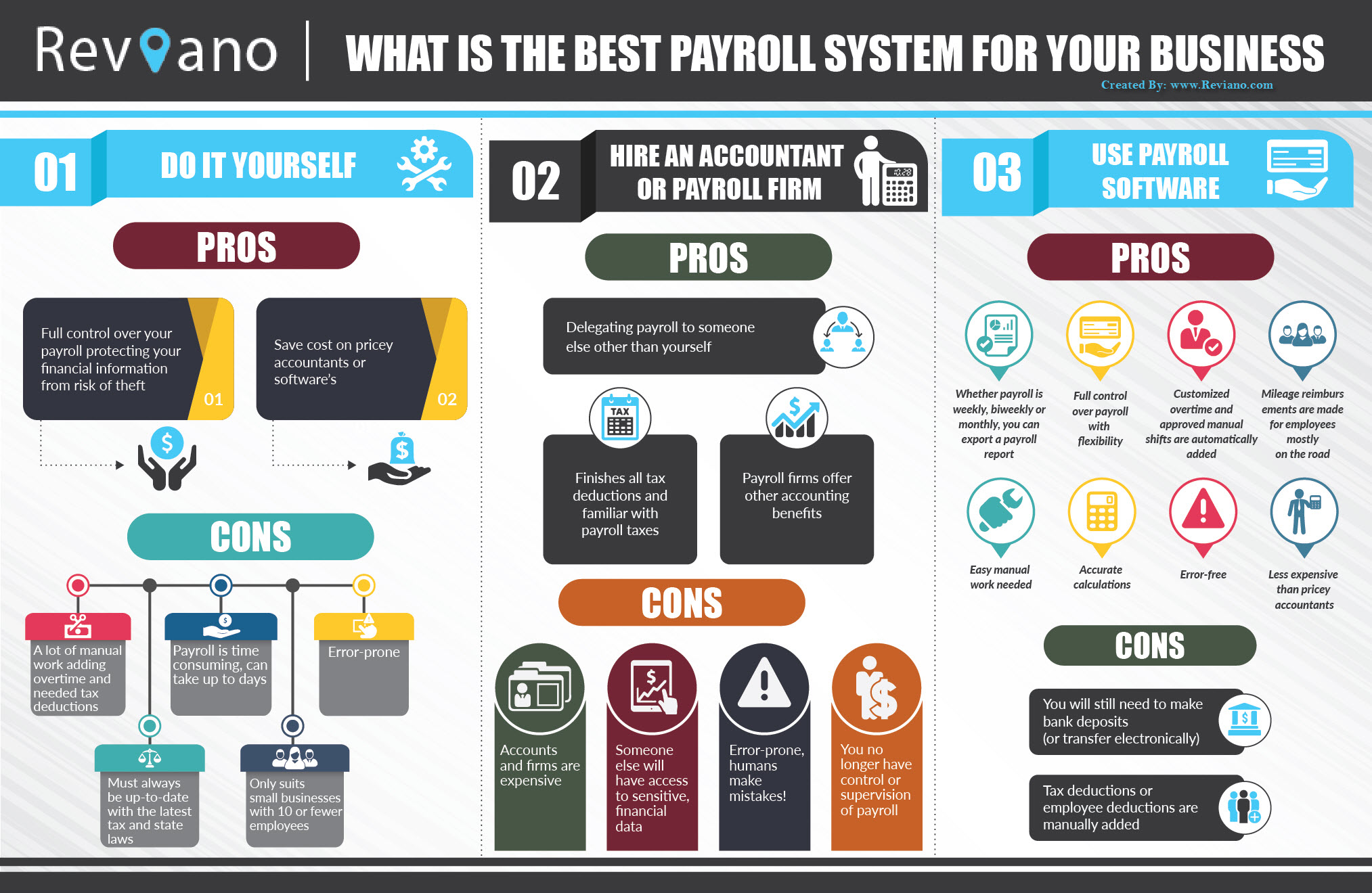 What is the Best Payroll System for Your Business