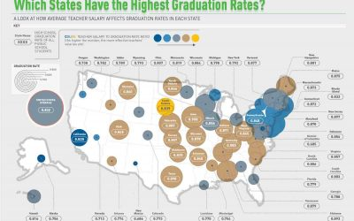 Which States Have the Highest Graduation Rates?