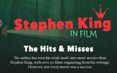 Stephen King in Film