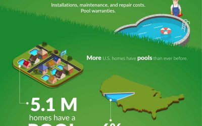 The Cost and Effectiveness of Pool Warranties