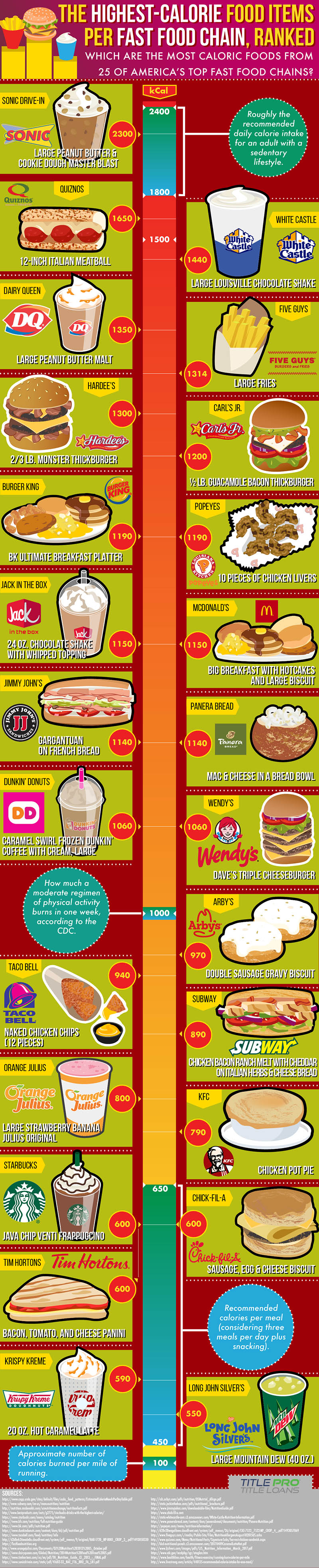 The Highest Calorie Food Items of 25 Fast Food Chains