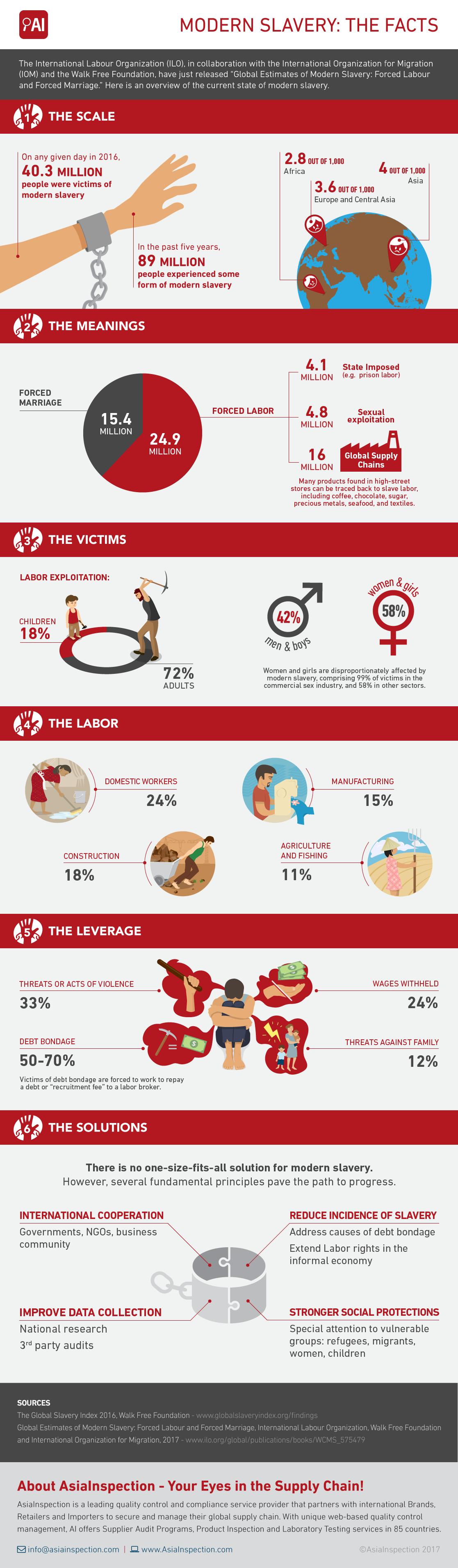 Modern Slavery ILO Infographic