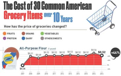 The Cost of 30 Common American Grocery Items Over 10 Years