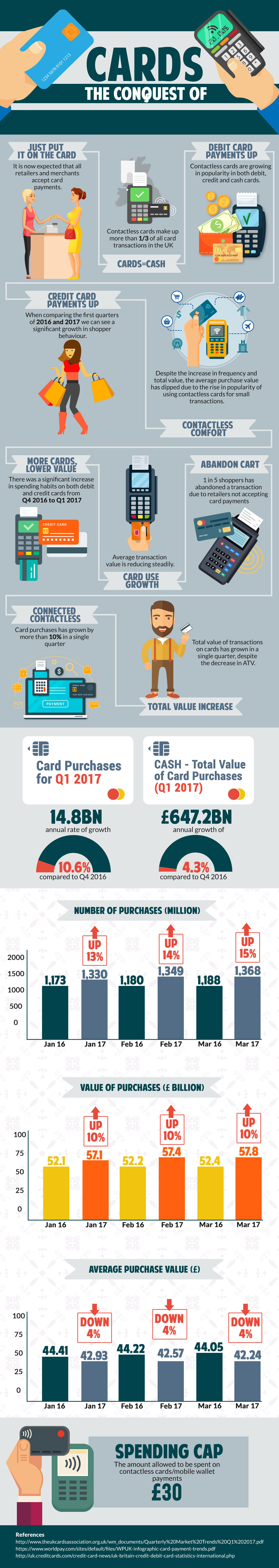 The Rise Of Contactless Cards