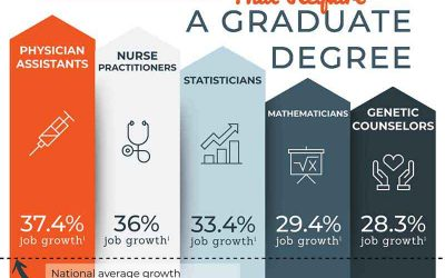 5 Fastest Growing Careers That Require a Graduate Degree