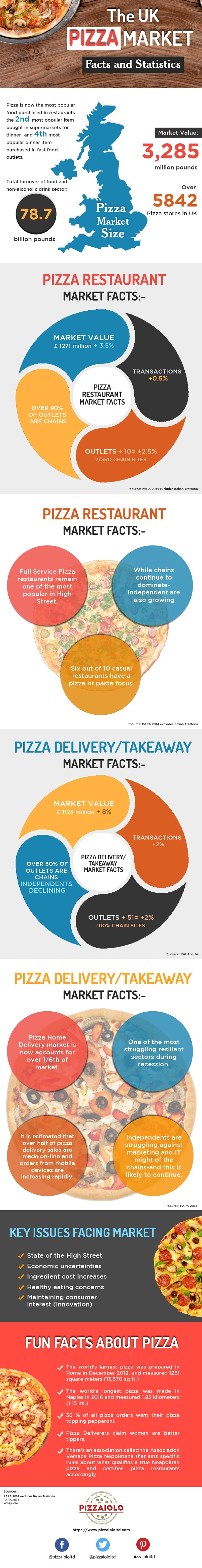 UK Pizza Market- Facts and Statistics