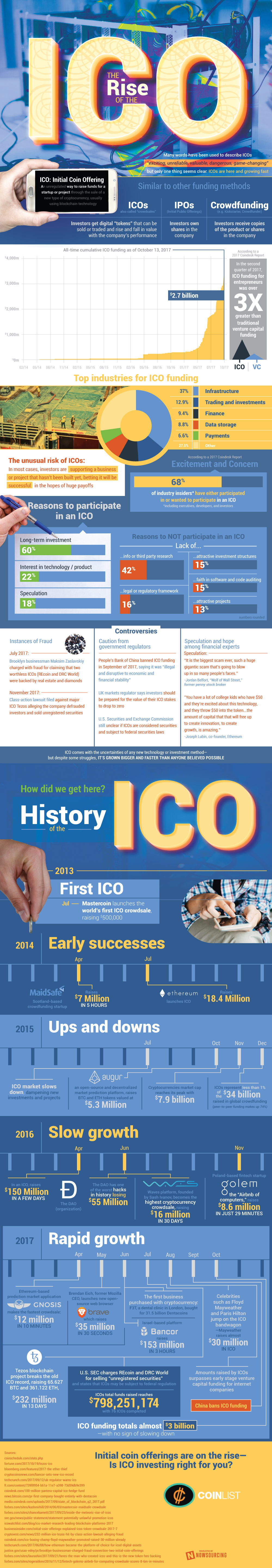 The Rise Of The ICO