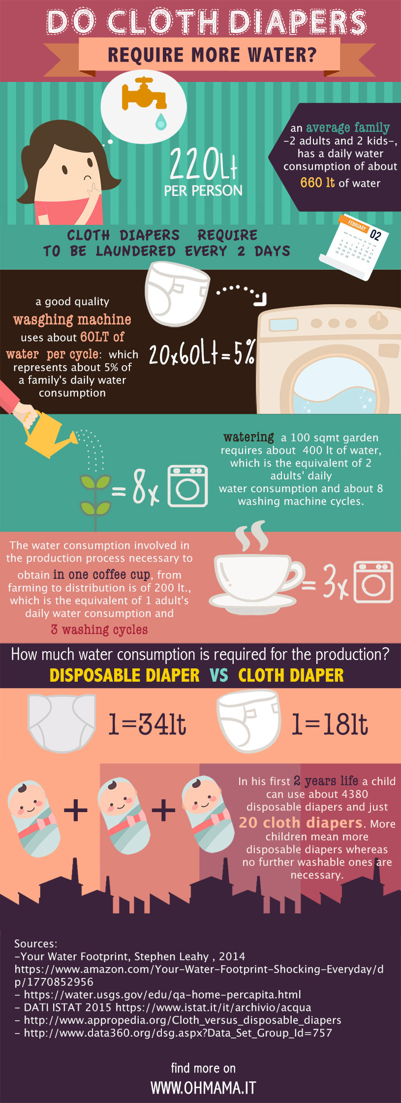 washable diapers and water consumption