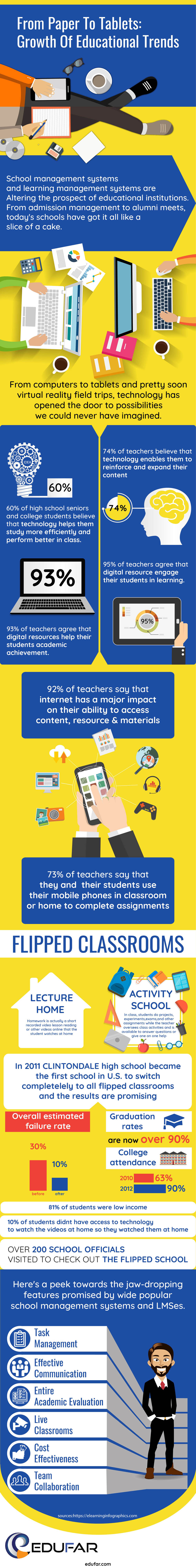 Growth of Educational Trends