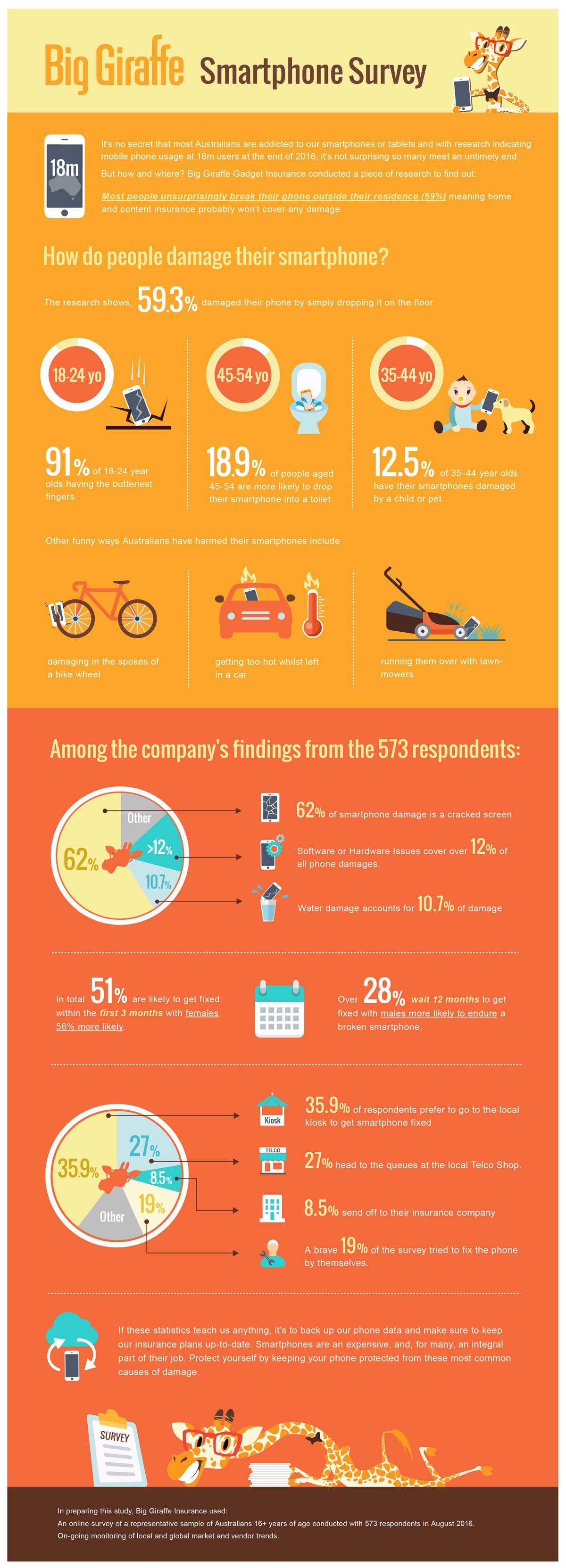Smartphone Damage Survey