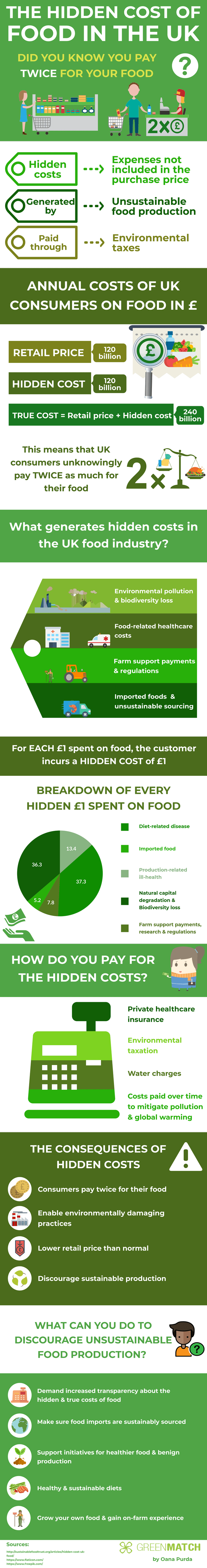 The Hidden Cost of Food in the UK