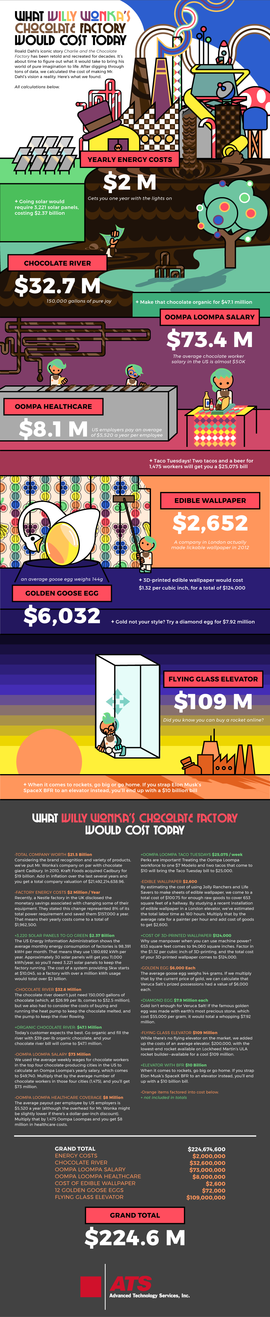 What Willy Wonka's Chocolate Factory Would Cost Today