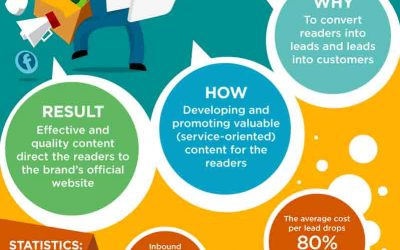 A Basic Guide To Make A Winning Inbound Marketing Strategy