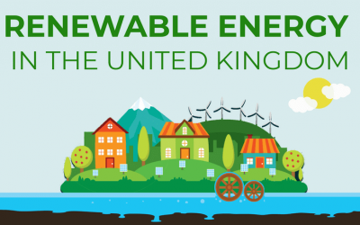 Renewable Energy in the United Kingdom