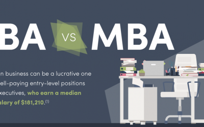 Comparing Outcomes: BBA vs. MBA
