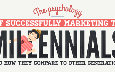 The Psychology of Successfully Marketing to Millennials