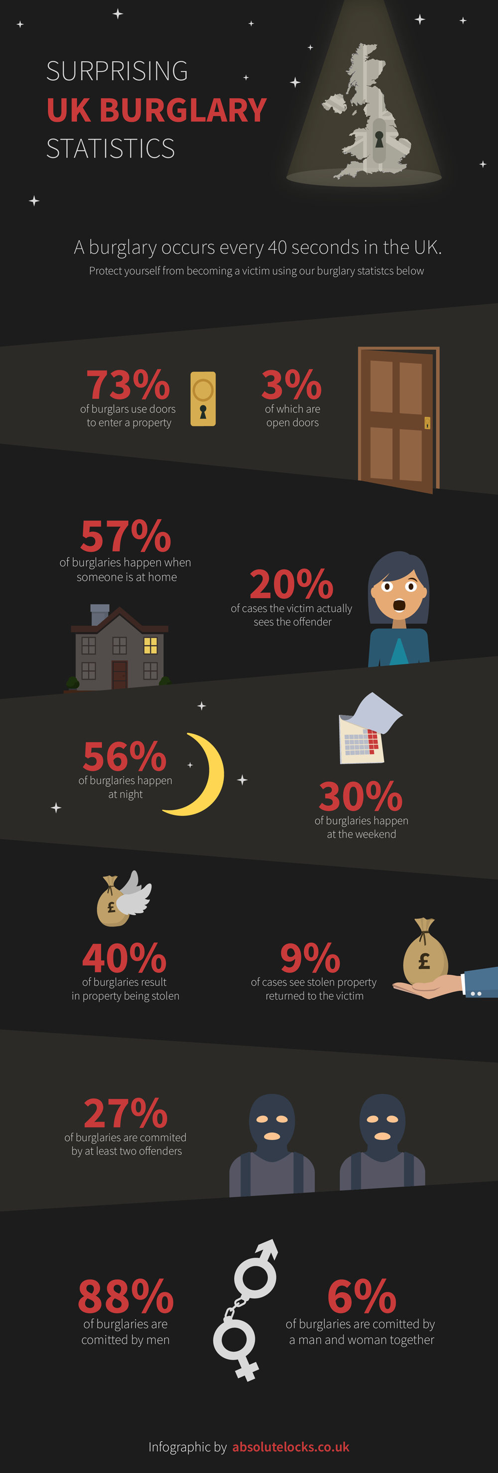 Surprising UK Burglary Statistics