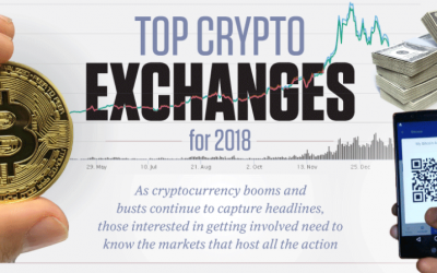 Top Crypto Exchanges For 2018