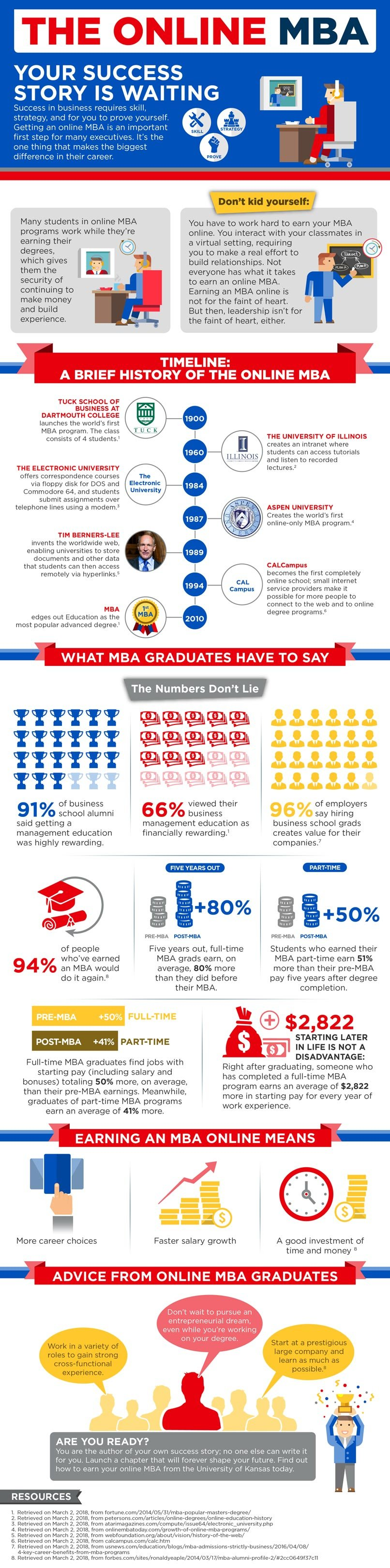 Define Your Success With an Online MBA