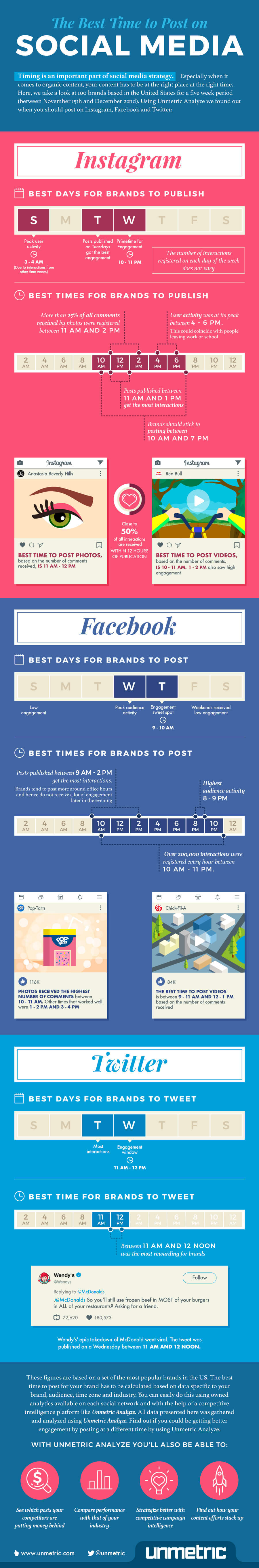 How to Uncover the Best Time to Post on Social Media