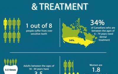 Sensitive Teeth Causes & Treatment