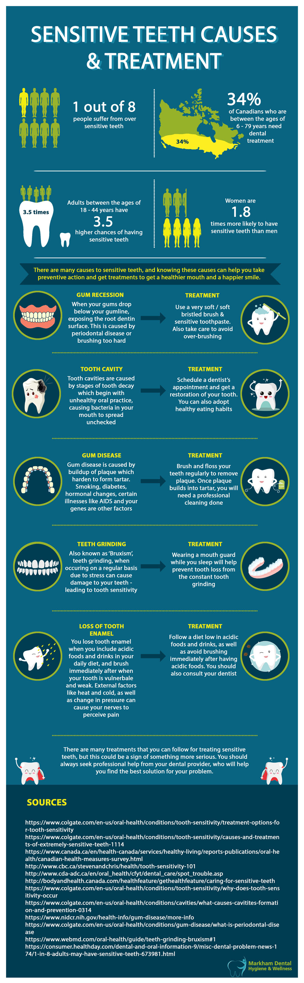 Sensitive Teeth Causes & Treatment