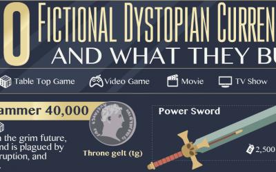 20 Fictional Dystopian Currencies