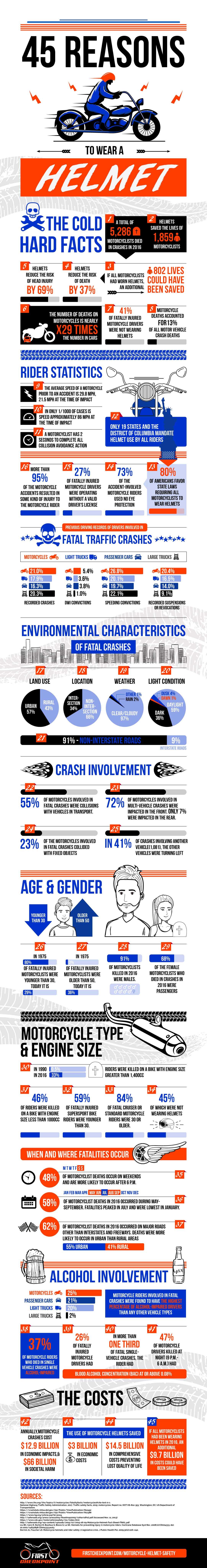 45 Reasons To Wear a Helmet