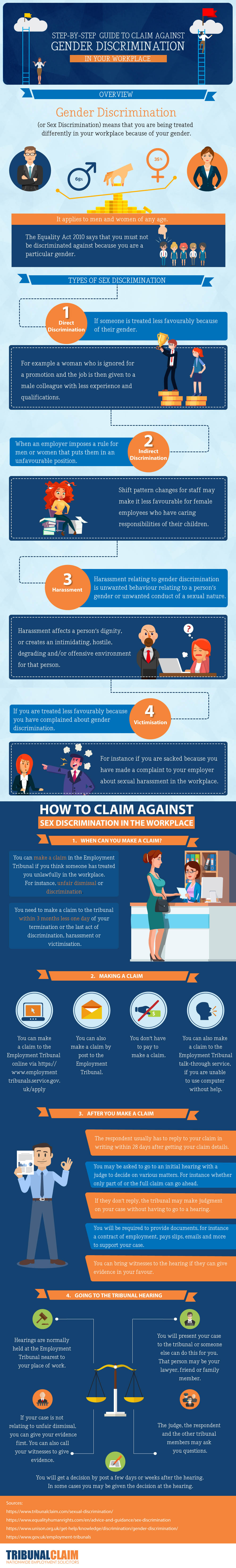 Step By Step Guide To Claim Against Gender Decimation In Your Workplace