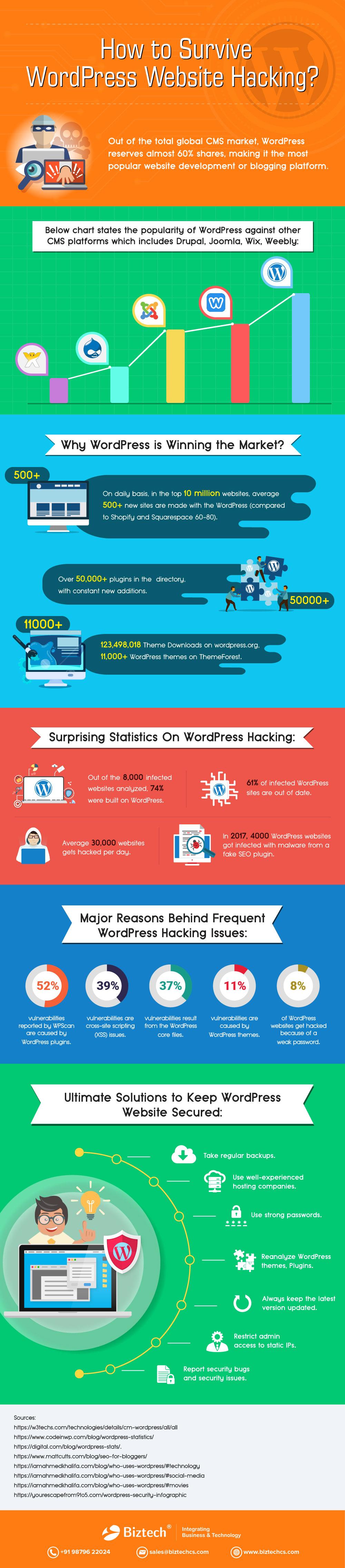How to Survive WordPress Website Hacking