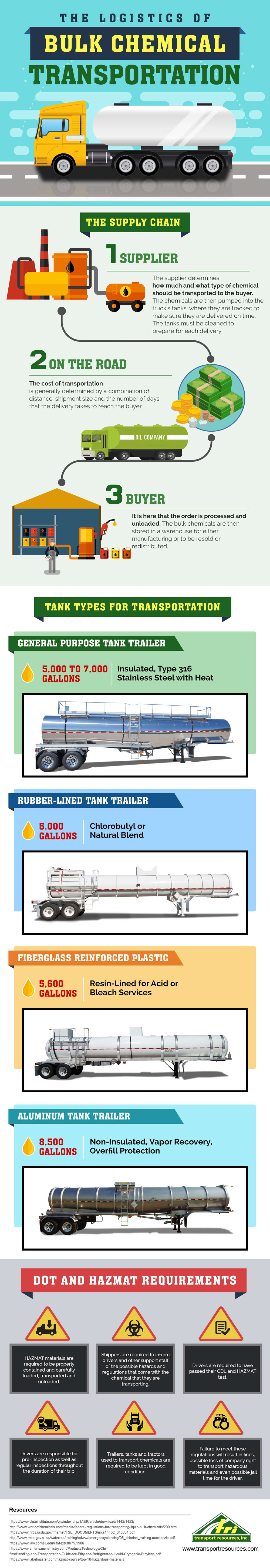 The Logistics of Bulk Chemical Transportation