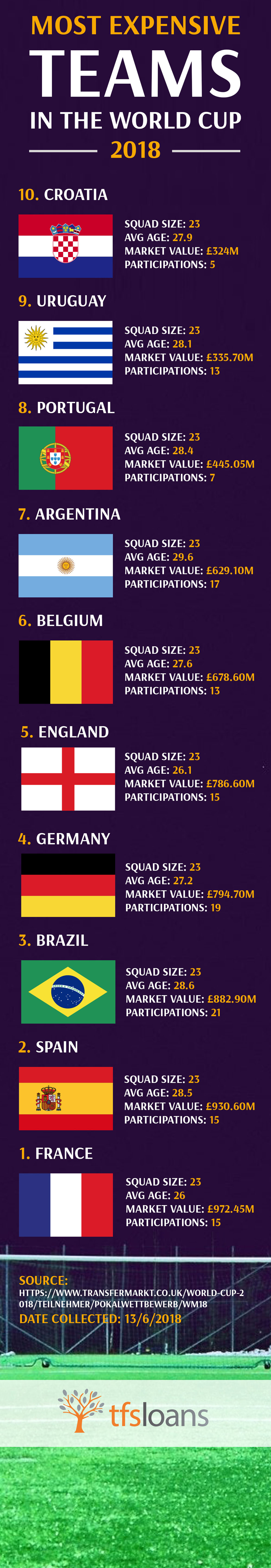 Most Expensive Teams in the World Cup 2018