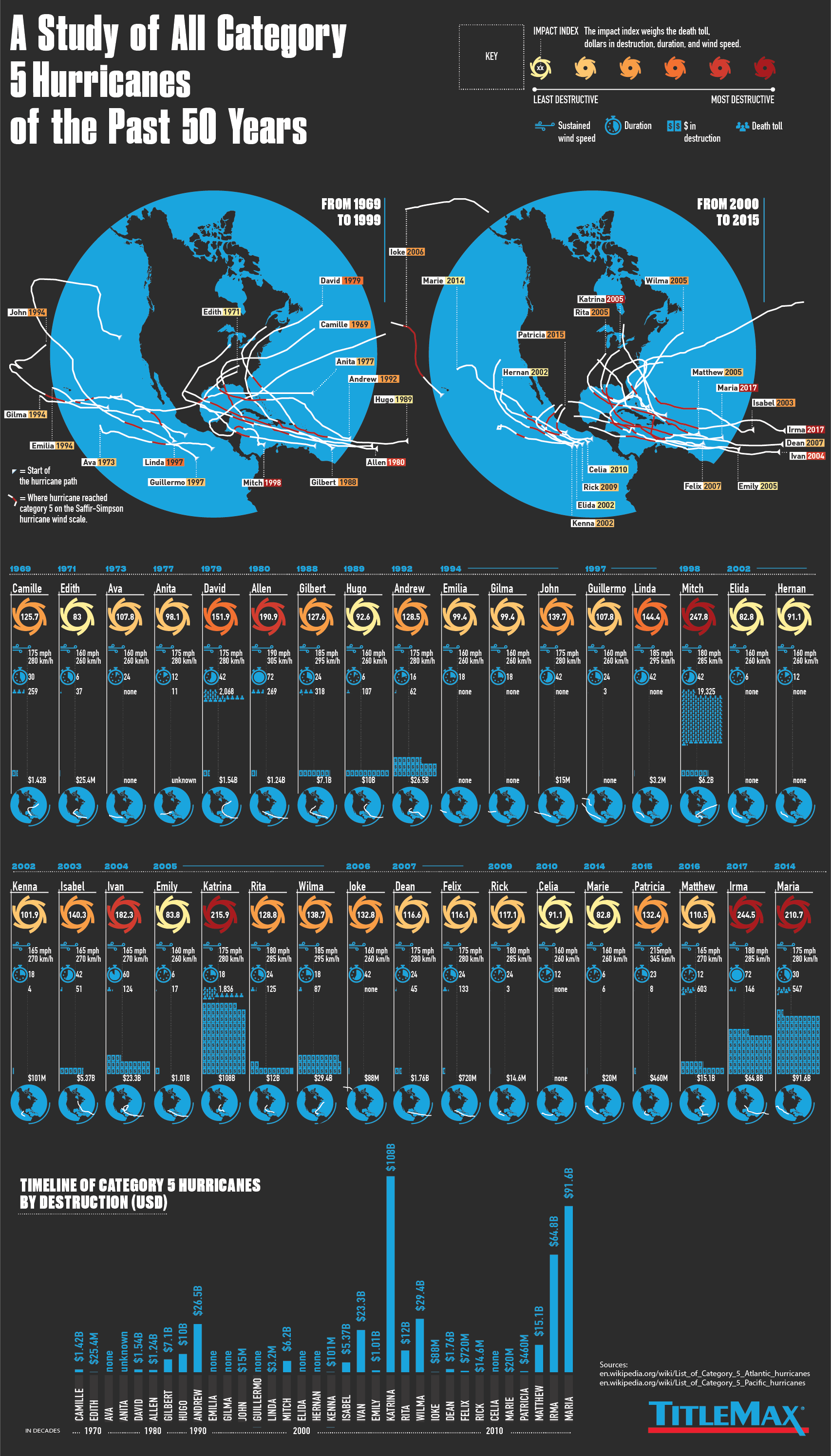 Category 5 Hurricanes of the Past 50 Years