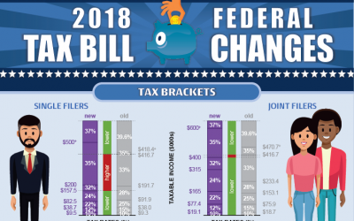 2018 Federal Tax Bill Changes