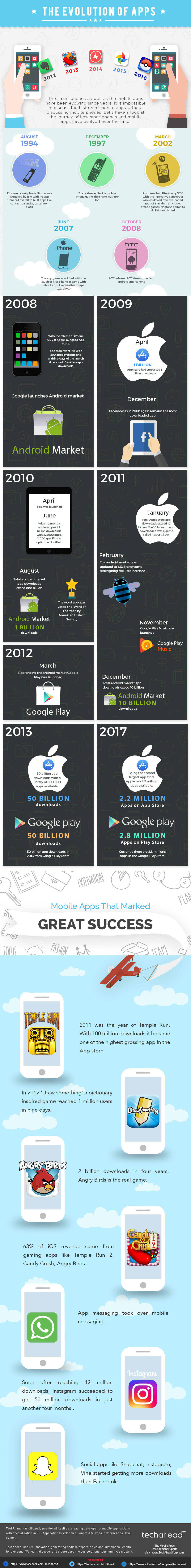 Evolution of Mobile Apps
