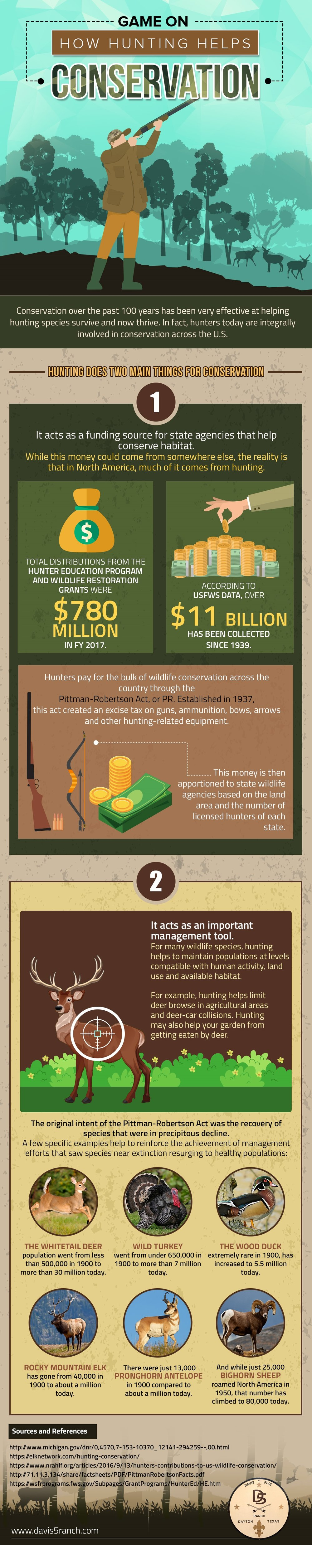Game On: How Hunting Helps Conservation