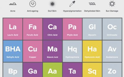 The Periodic Table of Skincare Ingredients