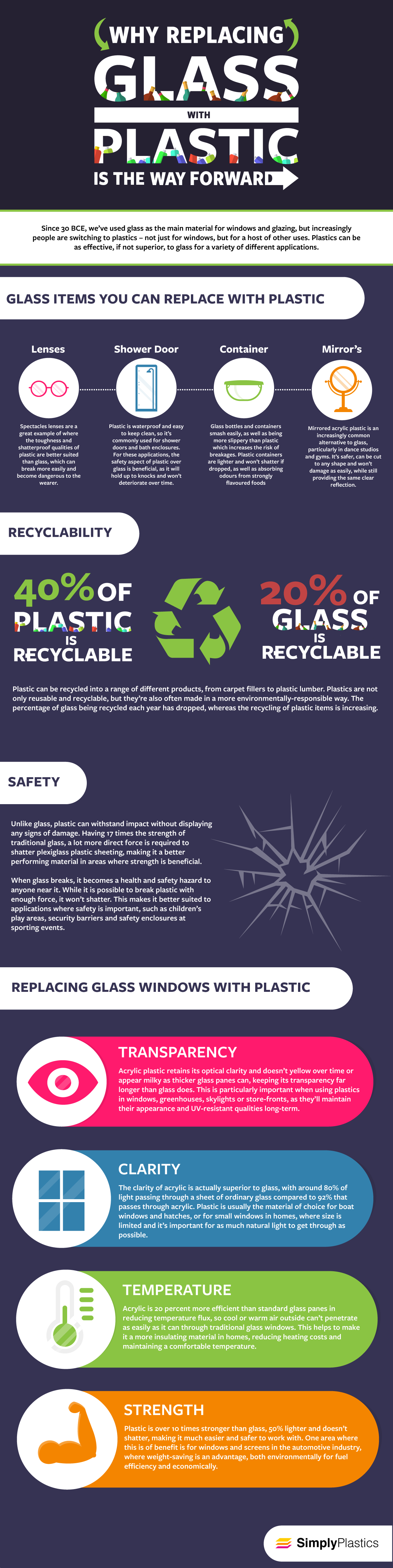 Why Replacing Glass With Plastic is the Way Forward