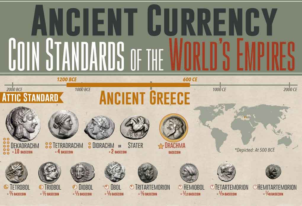 Ancient Currency Coin Standards Of The World S Empires