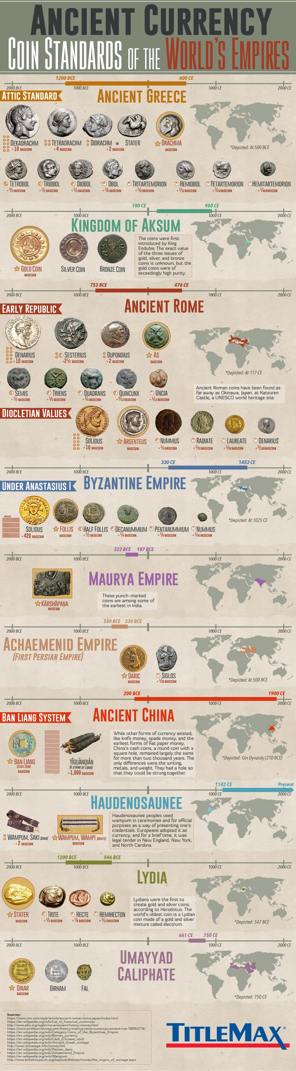 Ancient Currency: Coin Standards of the World's Empires