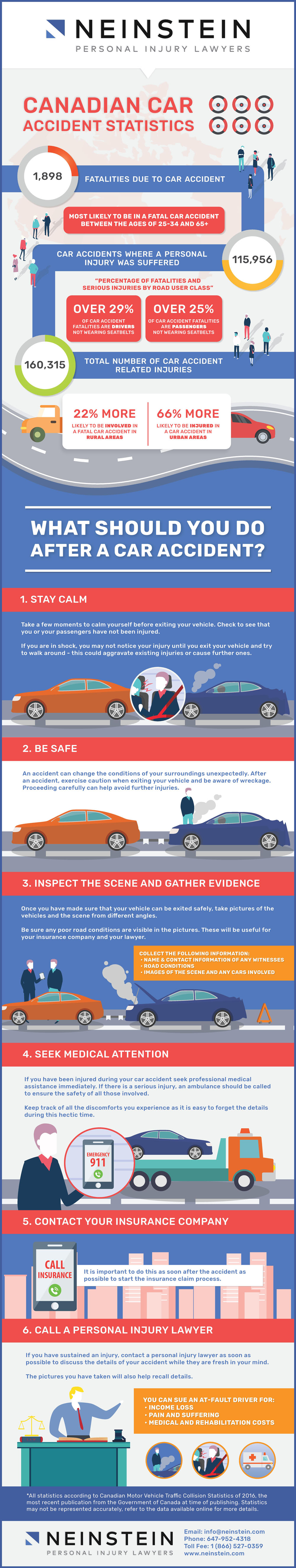 Do You Know What To Do After a Car Accident?