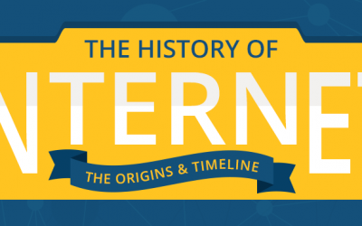 A Brief History Of The Internet – Origins and Timeline