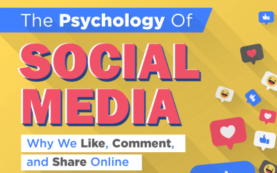 The Psychology of Social Media Dependence