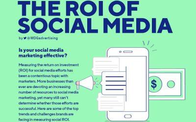 The ROI of Social Media