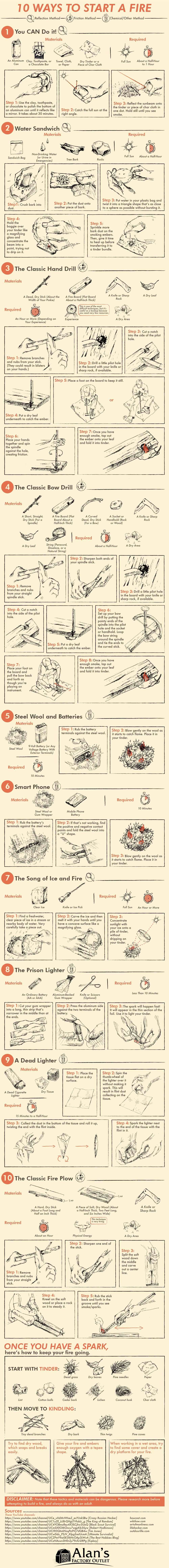 10 Ways To Start A Fire Without a Lighter or Matches