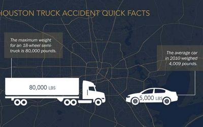 Truck Accidents in Houston, Texas