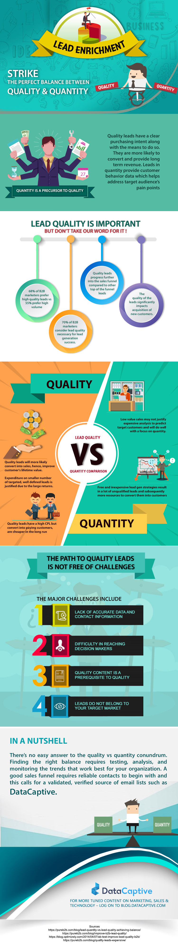 Lead Enrichment - Quality vs Quantity