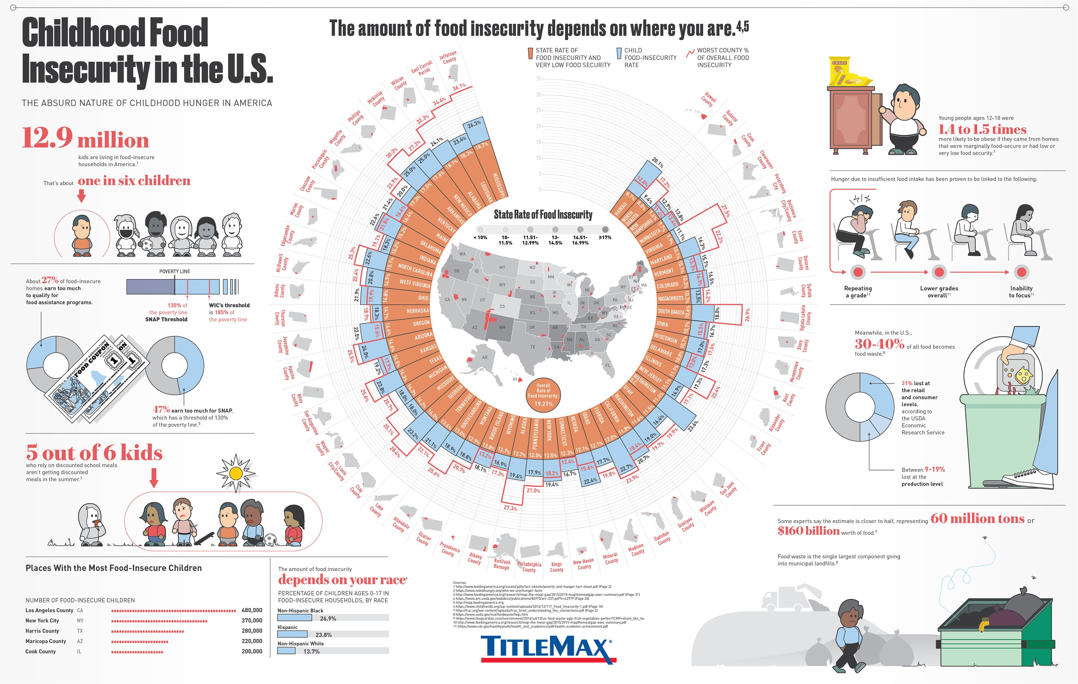 Childhood Food Insecurity in the U.S.