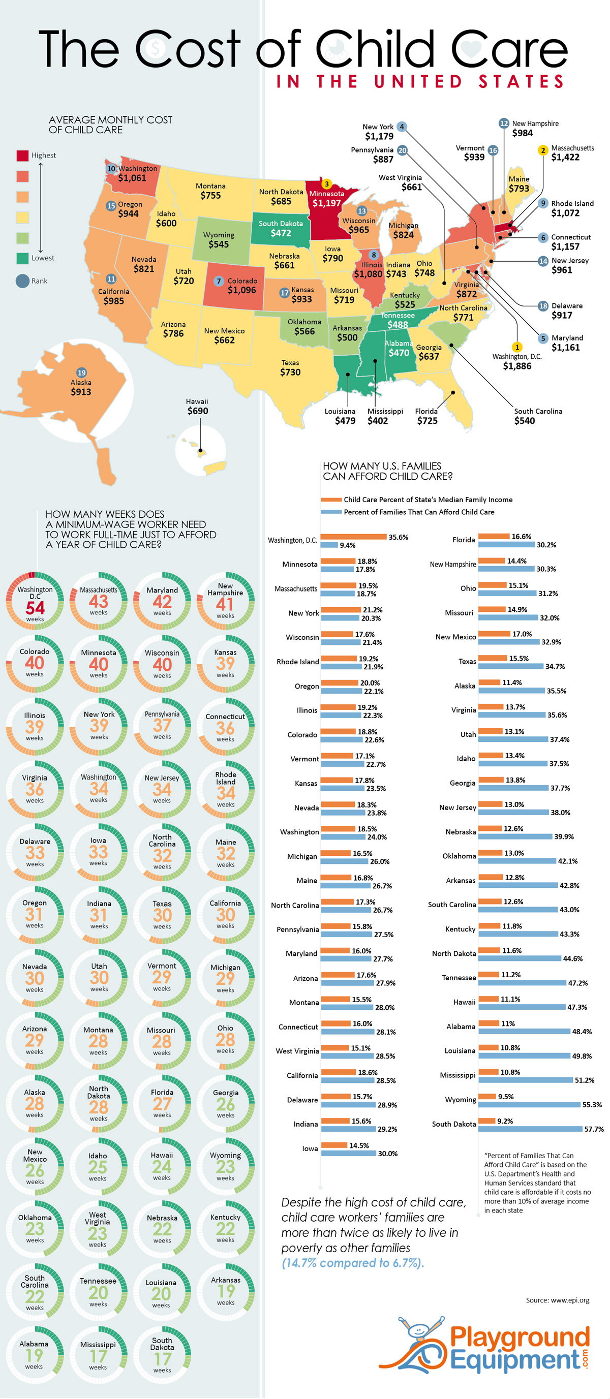 The Cost of Child Care in the United States